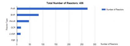 PWR i BWR - 90% prądu z atomu