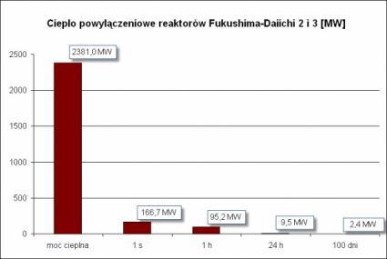Ciepło powyłaczeniowe reaktorów 2 i 3 Fukushima Daiichi