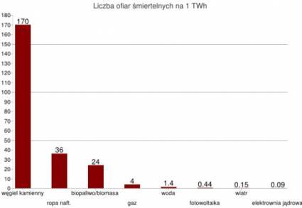 Liczba ofiar produkcji energii na 1TWh