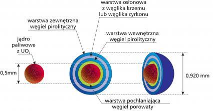 TRISO - rozszepialne/paliworodne jądro w wielowarstwowej, odpornej powłoce ceram