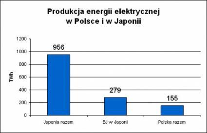 Produkcja energii elektrycznej w Polsce i w Japonii