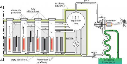 Przekrój połowy reaktora RBMK