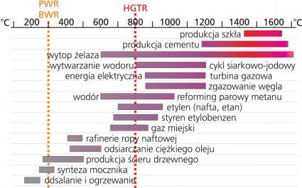 akresy temperatur procesów przemysłowych