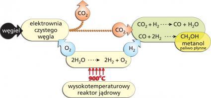 Synergia węglowo-jądrowa