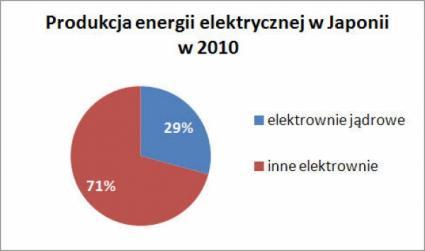 Udział japońskich EJ w krajowej produkcji energii elektrycznej
