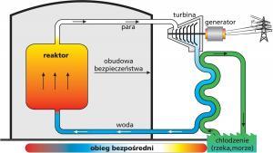 Schemat reaktora BWR
